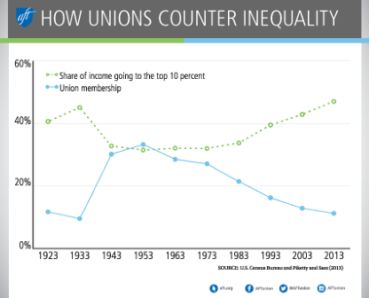 Chart on unions and equality